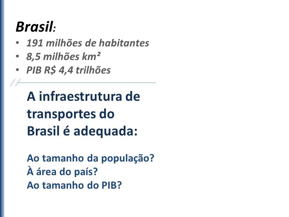 A infraestrutura de transportes do Brasil é adequada: Brasil : 191 milhões de habitantes 8,5 milhões km² PIB R$ 4,4 trilhões Ao tamanho da população?