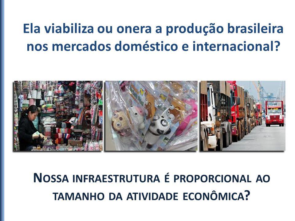 Ela viabiliza ou onera a produção brasileira nos mercados doméstico e internacional? N OSSA INFRAESTRUTURA É PROPORCIONAL AO TAMANHO DA ATIVIDADE ECON