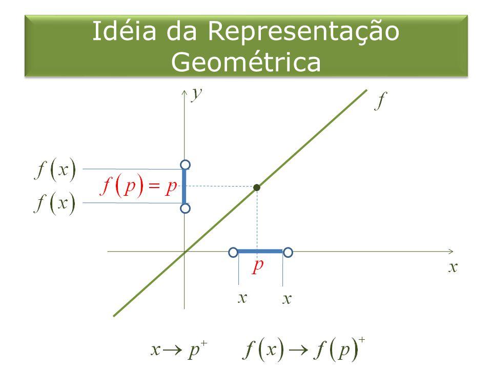 Idéia da Representação Geométrica