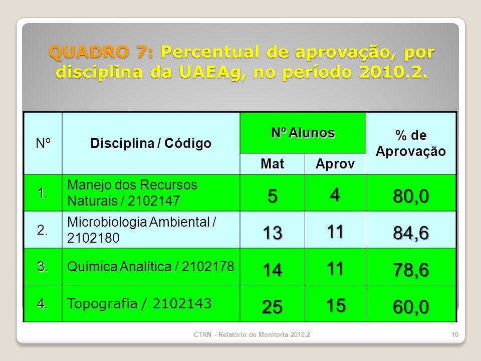 QUADRO 7: Percentual de aprovação, por disciplina da UAEAg, no período 2010.2.