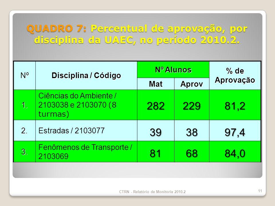 Nº Disciplina / Código Nº Alunos % de Aprovação MatAprov 1.