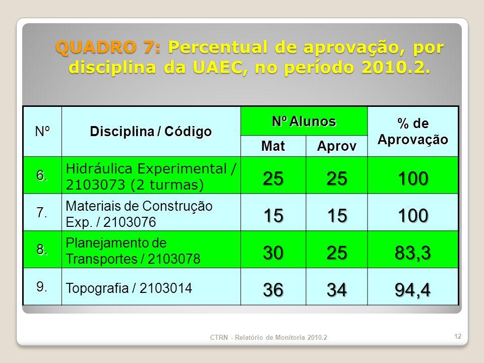 Nº Disciplina / Código Nº Alunos % de Aprovação MatAprov 6.