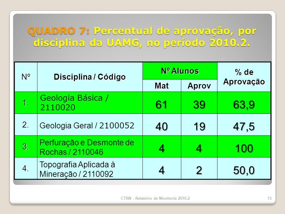 QUADRO 7: Percentual de aprovação, por disciplina da UAMG, no período 2010.2.