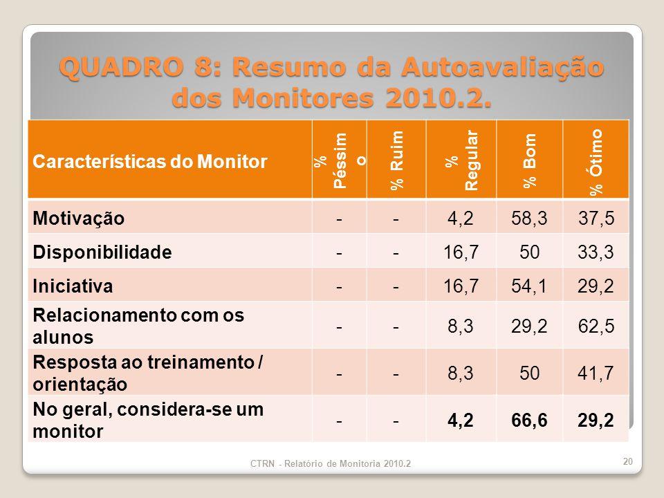 Características do Monitor % Péssim o % Ruim % Regular % Bom % Ótimo Motivação--4,258,337,5 Disponibilidade--16,75033,3 Iniciativa--16,754,129,2 Relacionamento com os alunos --8,329,262,5 Resposta ao treinamento / orientação --8,35041,7 No geral, considera-se um monitor --4,266,629,2 CTRN - Relatório de Monitoria 2010.2 20 QUADRO 8: Resumo da Autoavaliação dos Monitores 2010.2.