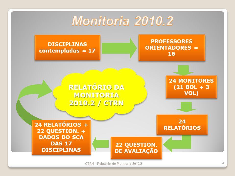 22 QUESTION.DE AVALIAÇÃO 24 RELATÓRIOS 24 MONITORES (21 BOL + 3 VOL) 24 RELATÓRIOS + 22 QUESTION.