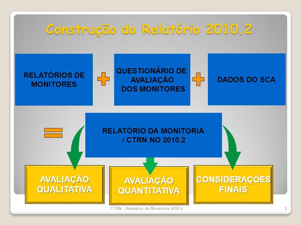 Construção do Relatório 2010.2 CTRN - Relatório de Monitoria 2010.25 AVALIAÇÃOQUANTITATIVA RELATÓRIOS DE MONITORES QUESTIONÁRIO DE AVALIAÇÃO DOS MONITORES AVALIAÇÃOQUALITATIVACONSIDERAÇÕESFINAIS RELATÓRIO DA MONITORIA / CTRN NO 2010.2 DADOS DO SCA