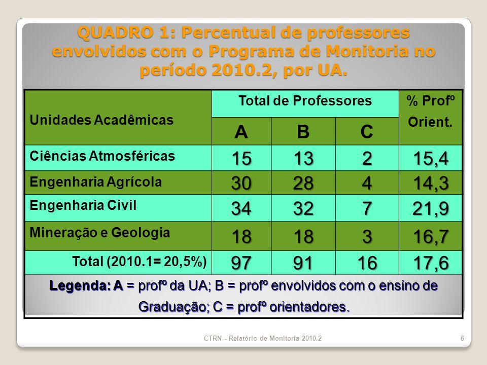QUADRO 1: Percentual de professores envolvidos com o Programa de Monitoria no período 2010.2, por UA.