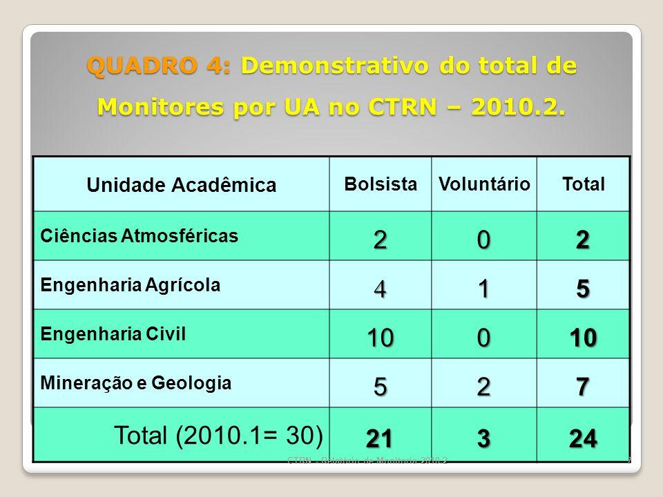 QUADRO 4: Demonstrativo do total de Monitores por UA no CTRN – 2010.2.