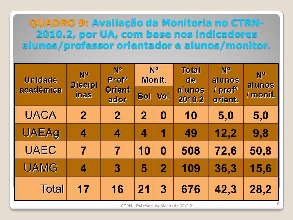 QUADRO 9: Avaliação da Monitoria no CTRN- 2010.2, por UA, com base nos indicadores alunos/professor orientador e alunos/monitor.