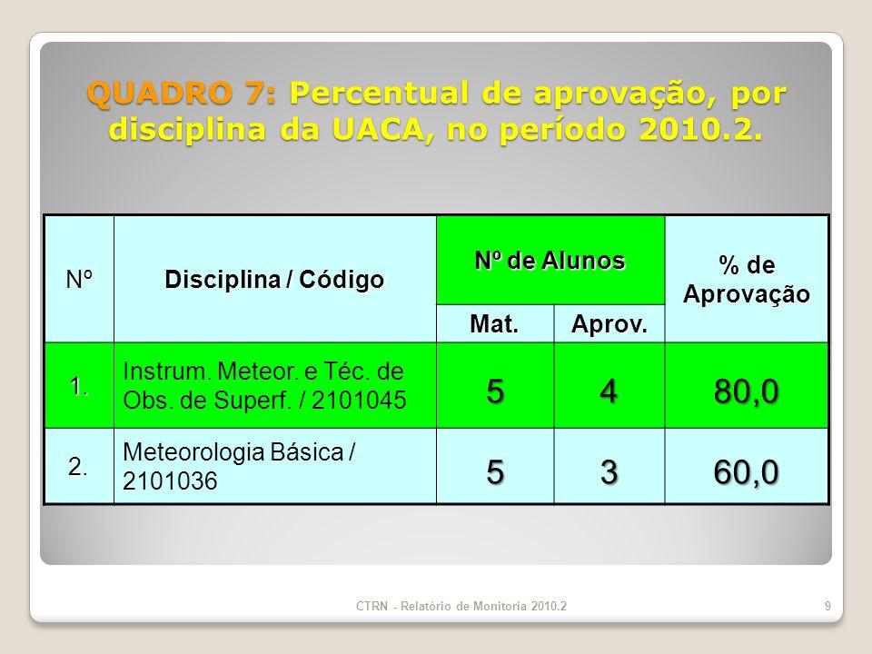 QUADRO 7: Percentual de aprovação, por disciplina da UACA, no período 2010.2.