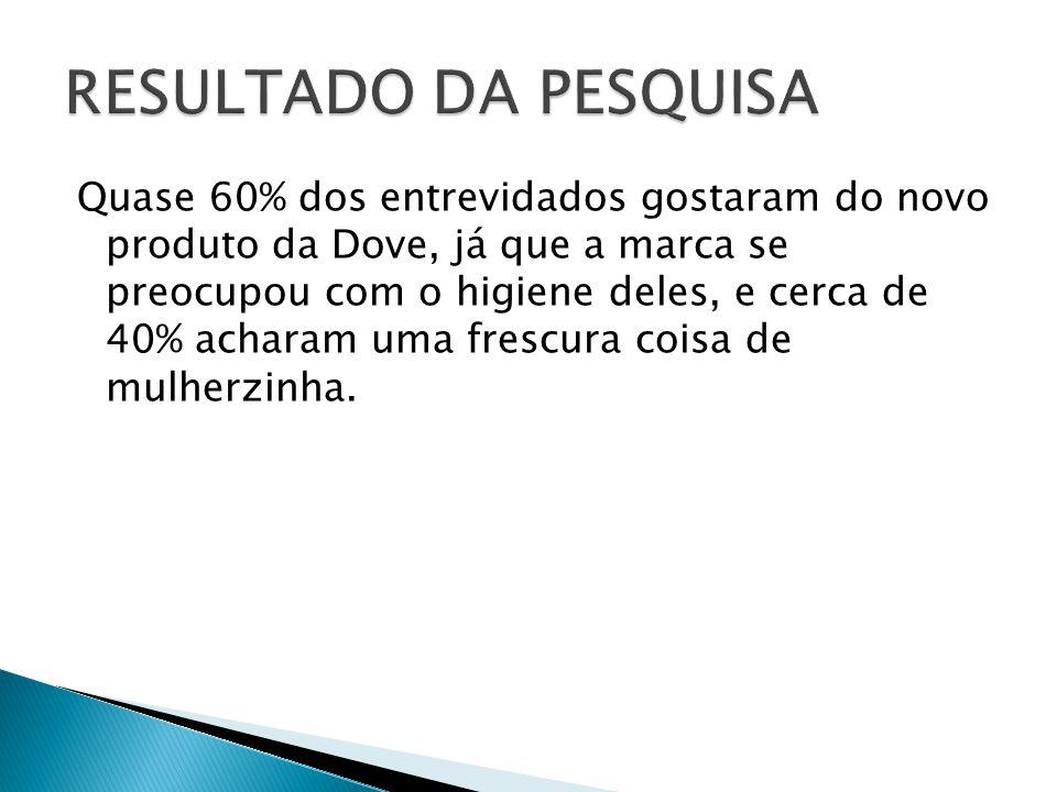 Quase 60% dos entrevidados gostaram do novo produto da Dove, já que a marca se preocupou com o higiene deles, e cerca de 40% acharam uma frescura cois