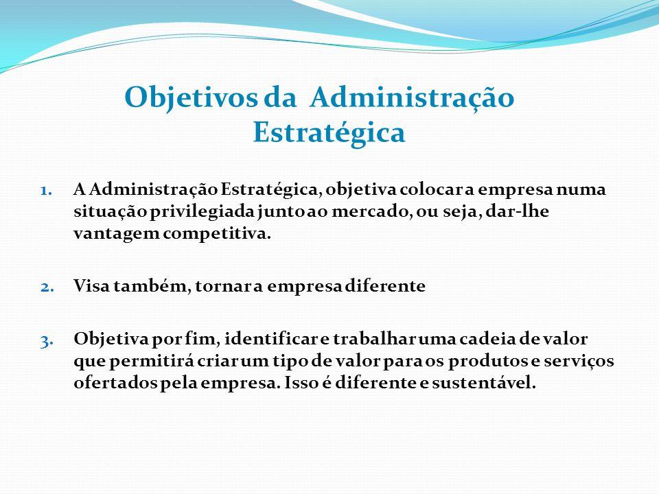 1.A Administração Estratégica, objetiva colocar a empresa numa situação privilegiada junto ao mercado, ou seja, dar-lhe vantagem competitiva.