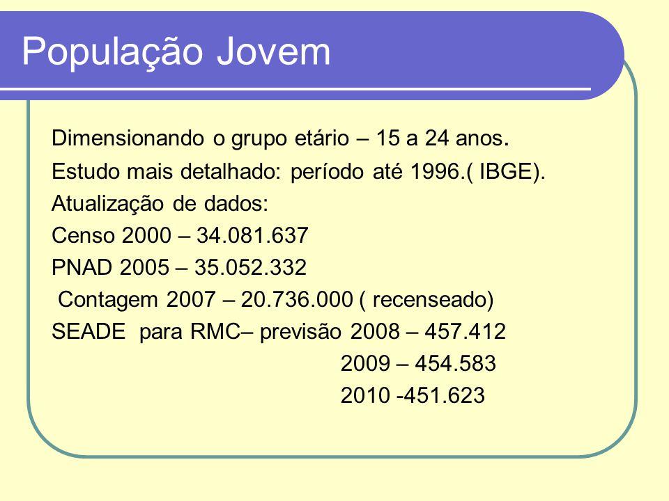 População Jovem Dimensionando o grupo etário – 15 a 24 anos.