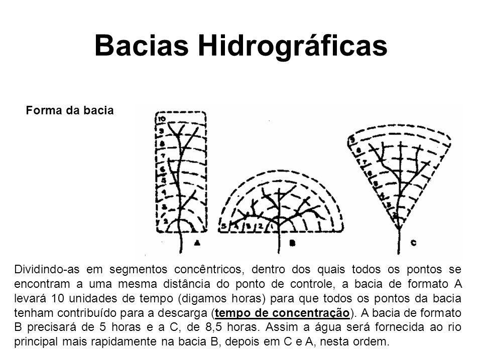 Bacias Hidrográficas Forma da bacia Dividindo-as em segmentos concêntricos, dentro dos quais todos os pontos se encontram a uma mesma distância do pon