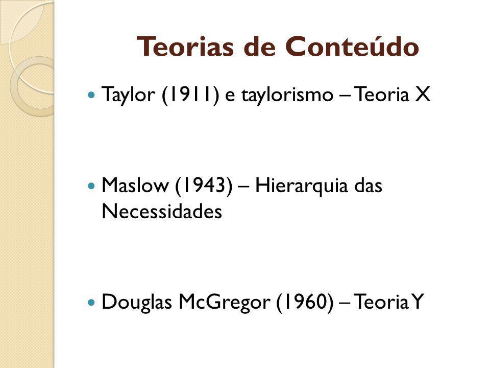 Teorias de Conteúdo Taylor (1911) e taylorismo – Teoria X Maslow (1943) – Hierarquia das Necessidades Douglas McGregor (1960) – Teoria Y