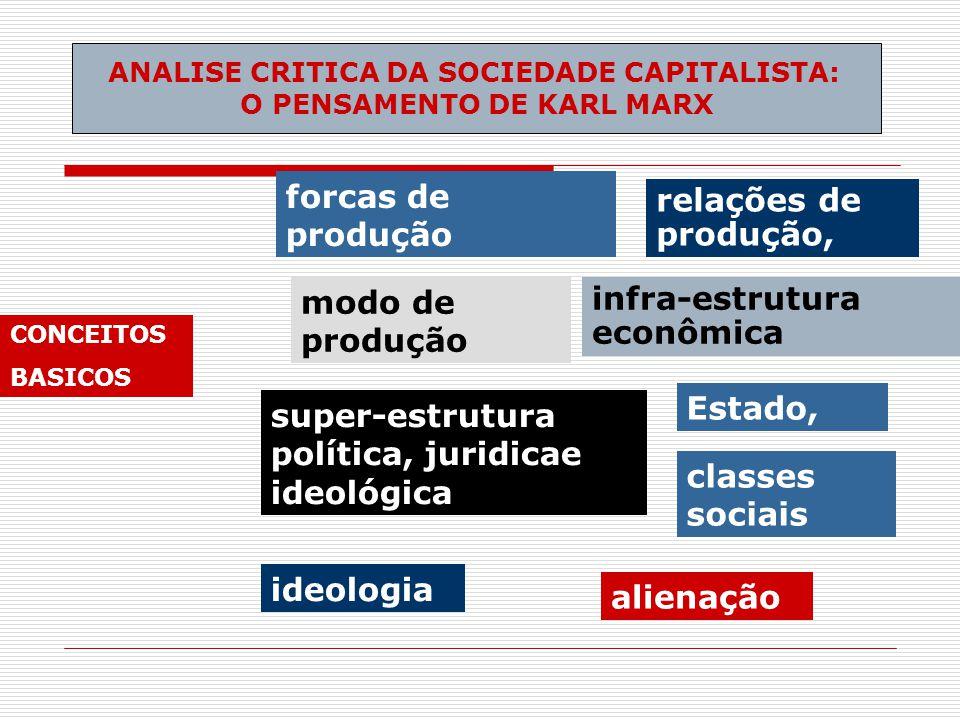 ANALISE CRITICA DA SOCIEDADE CAPITALISTA: O PENSAMENTO DE KARL MARX CONCEITOS BASICOS forcas de produção relações de produção, modo de produção infra-