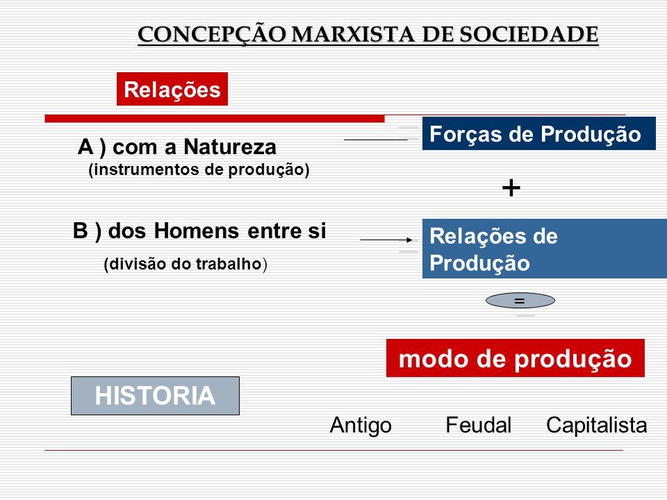 CONCEPÇÃO MARXISTA DE SOCIEDADE Relações A ) com a Natureza Forças de Produção (instrumentos de produção) B ) dos Homens entre si Relações de Produção