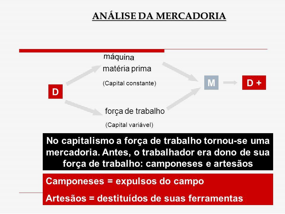 ANÁLISE DA MERCADORIA D máquina matéria prima força de trabalho (Capital constante) (Capital variável) MD + No capitalismo a força de trabalho tornou-