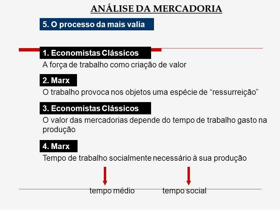 ANÁLISE DA MERCADORIA 1. Economistas Clássicos A força de trabalho como criação de valor 2. Marx O trabalho provoca nos objetos uma espécie de ressurr