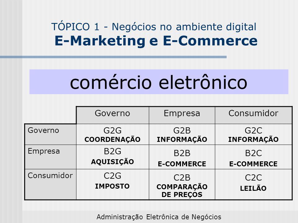 Administração Eletrônica de Negócios Comércio eletrônico E-Government Exemplos G2G Coordenação - pagamentos realizados pelos usuários são comunicados automaticamente a todos os outros órgãos de governo que devem tomar conhecimento da transação.