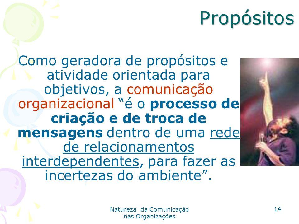 Natureza da Comunicação nas Organizações 14 Propósitos Propósitos Como geradora de propósitos e atividade orientada para objetivos, a comunicação organizacional é o processo de criação e de troca de mensagens dentro de uma rede de relacionamentos interdependentes, para fazer as incertezas do ambiente.