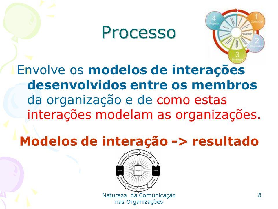 Natureza da Comunicação nas Organizações 8 Processo Envolve os modelos de interações desenvolvidos entre os membros da organização e de como estas interações modelam as organizações.