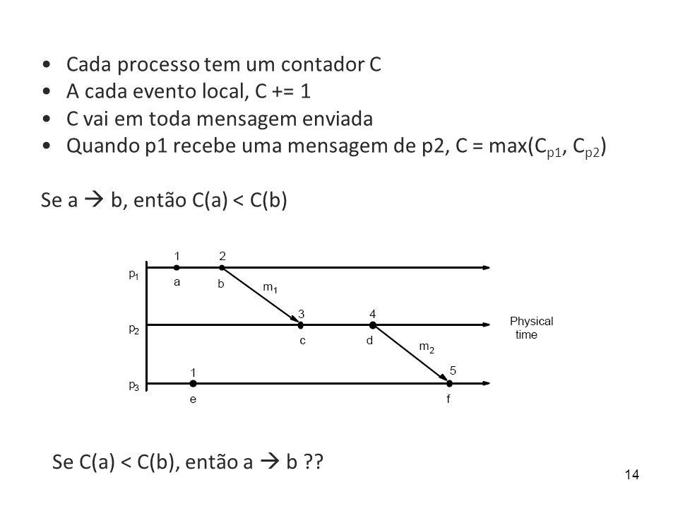14 Cada processo tem um contador C A cada evento local, C += 1 C vai em toda mensagem enviada Quando p1 recebe uma mensagem de p2, C = max(C p1, C p2 ) Se a b, então C(a) < C(b) Se C(a) < C(b), então a b ??