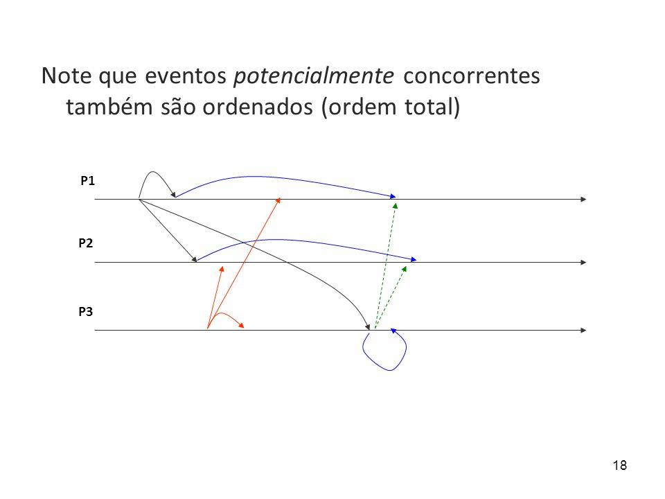 18 P1 P2 P3 Note que eventos potencialmente concorrentes também são ordenados (ordem total)