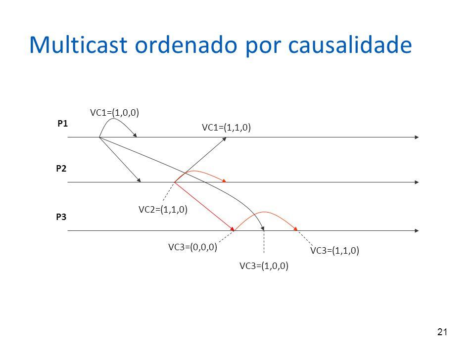 21 Multicast ordenado por causalidade VC1=(1,0,0) P1 P2 P3 VC2=(1,1,0) VC1=(1,1,0) VC3=(0,0,0) VC3=(1,0,0) VC3=(1,1,0)