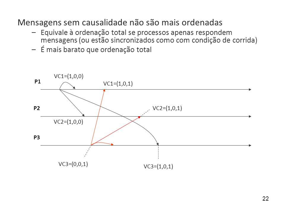 22 VC1=(1,0,0) P1 P2 P3 VC3=(0,0,1) VC1=(1,0,1) VC2=(1,0,1) VC3=(1,0,1) Mensagens sem causalidade não são mais ordenadas –Equivale à ordenação total se processos apenas respondem mensagens (ou estão sincronizados como com condição de corrida) –É mais barato que ordenação total VC2=(1,0,0)