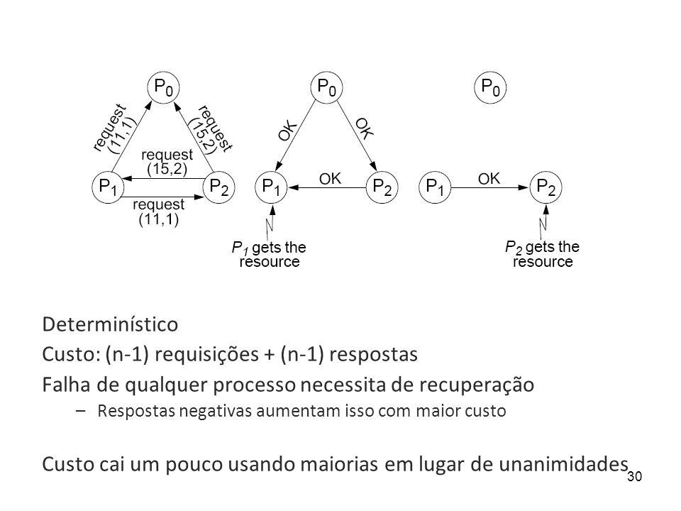 30 Determinístico Custo: (n-1) requisições + (n-1) respostas Falha de qualquer processo necessita de recuperação –Respostas negativas aumentam isso co