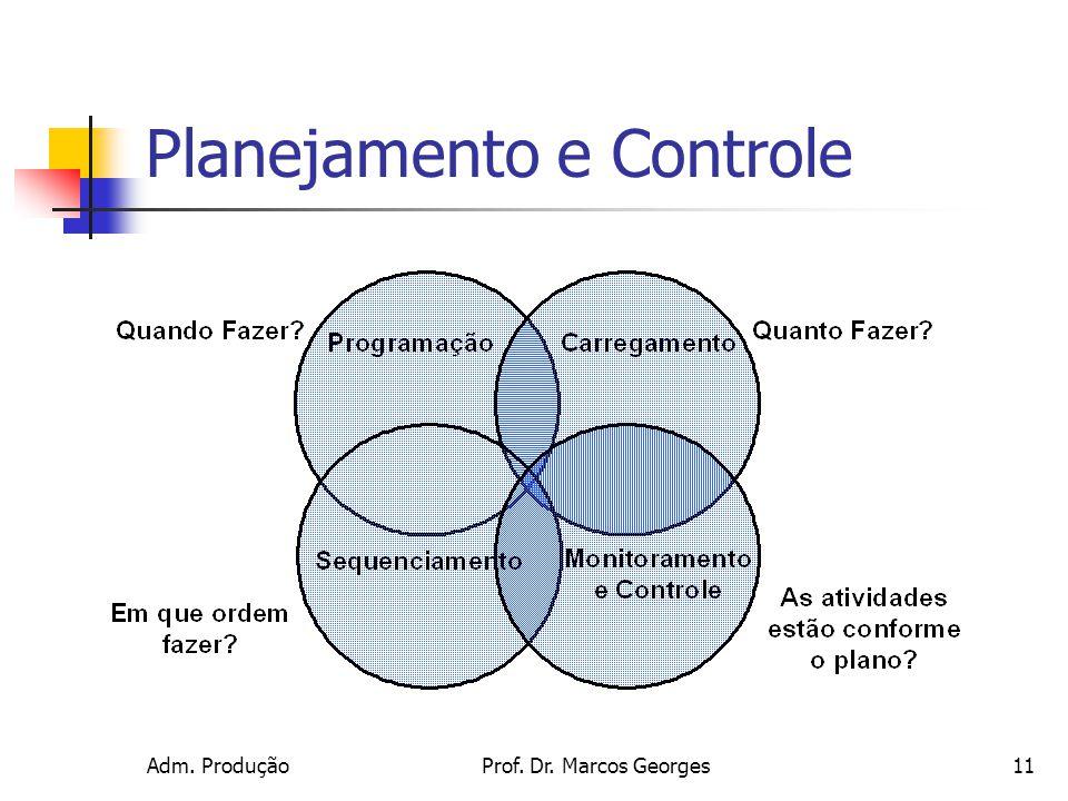 Adm. ProduçãoProf. Dr. Marcos Georges11 Planejamento e Controle