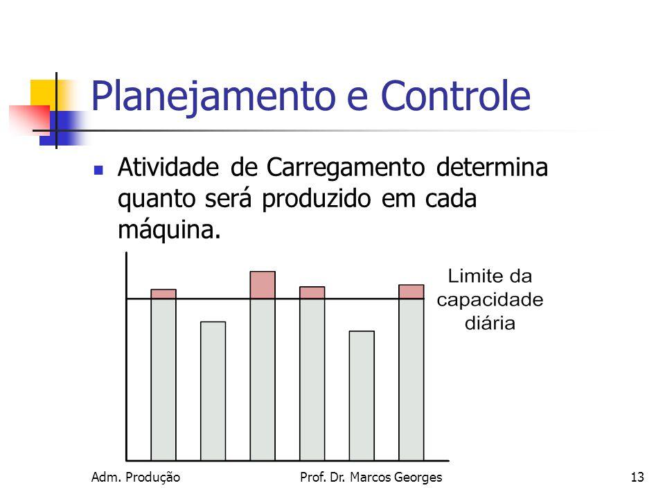 Adm. ProduçãoProf. Dr. Marcos Georges13 Planejamento e Controle Atividade de Carregamento determina quanto será produzido em cada máquina.