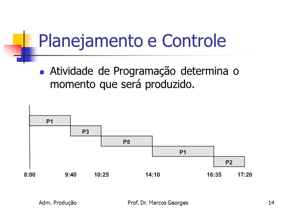 Adm. ProduçãoProf. Dr. Marcos Georges14 Planejamento e Controle Atividade de Programação determina o momento que será produzido.