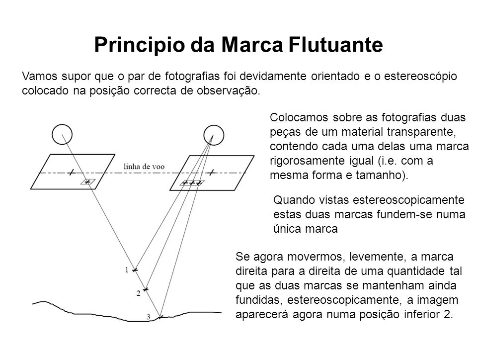 Principio da Marca Flutuante Vamos supor que o par de fotografias foi devidamente orientado e o estereoscópio colocado na posição correcta de observaç