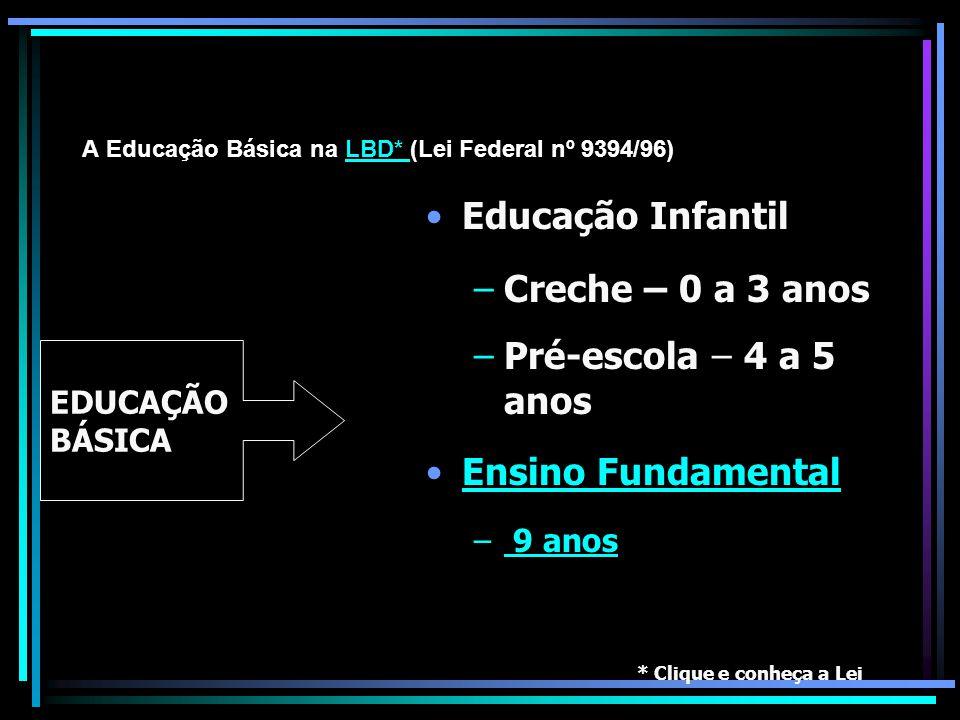 A Educação Básica na LBD* (Lei Federal nº 9394/96)LBD* Educação Infantil –Creche – 0 a 3 anos –Pré-escola – 4 a 5 anos Ensino Fundamental – 9 anos 9 a
