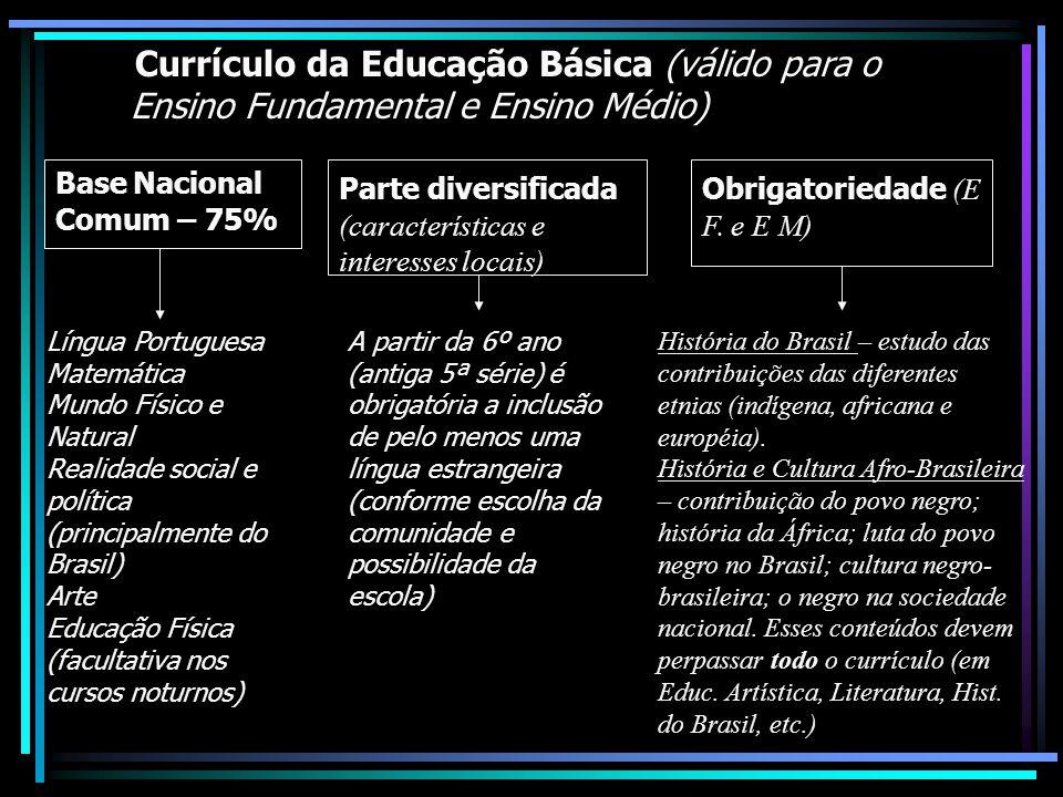 Currículo da Educação Básica (válido para o Ensino Fundamental e Ensino Médio) Base Nacional Comum – 75% Língua Portuguesa Matemática Mundo Físico e N