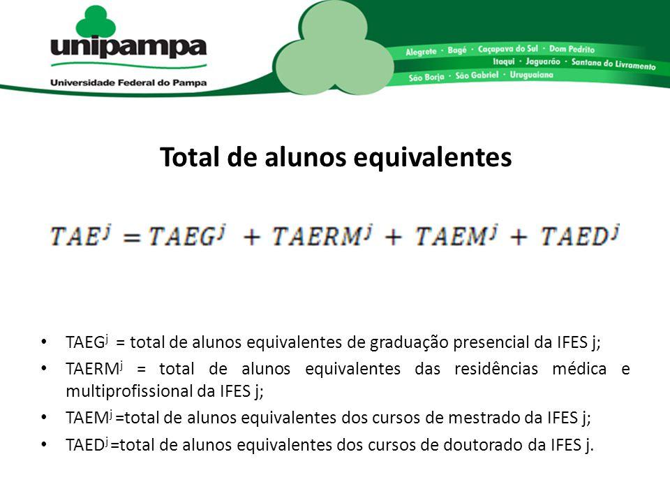 Total de alunos equivalentes TAEG j = total de alunos equivalentes de graduação presencial da IFES j; TAERM j = total de alunos equivalentes das resid