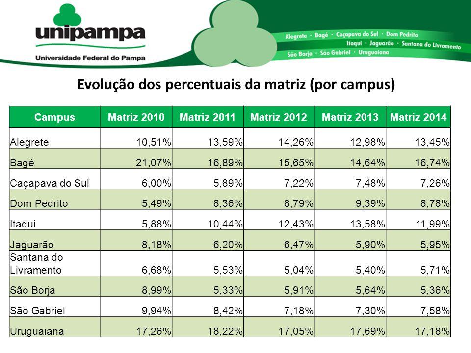 Evolução dos percentuais da matriz (por campus) CampusMatriz 2010Matriz 2011Matriz 2012Matriz 2013Matriz 2014 Alegrete10,51%13,59%14,26%12,98%13,45% B