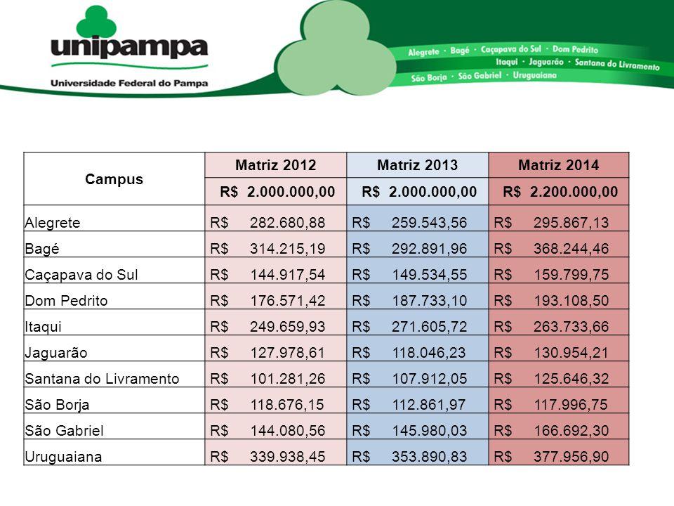Campus Matriz 2012Matriz 2013Matriz 2014 R$ 2.000.000,00 R$ 2.200.000,00 Alegrete R$ 282.680,88 R$ 259.543,56 R$ 295.867,13 Bagé R$ 314.215,19 R$ 292.