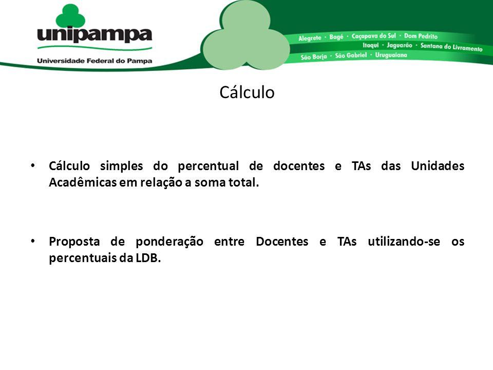 Cálculo Cálculo simples do percentual de docentes e TAs das Unidades Acadêmicas em relação a soma total. Proposta de ponderação entre Docentes e TAs u