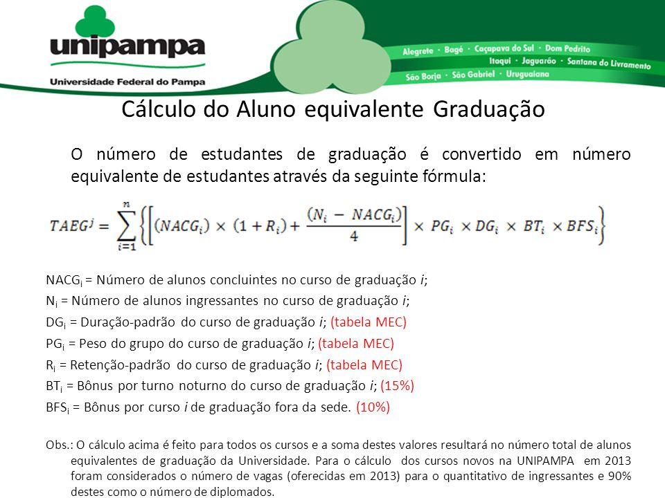 Cálculo do Aluno equivalente Graduação O número de estudantes de graduação é convertido em número equivalente de estudantes através da seguinte fórmul