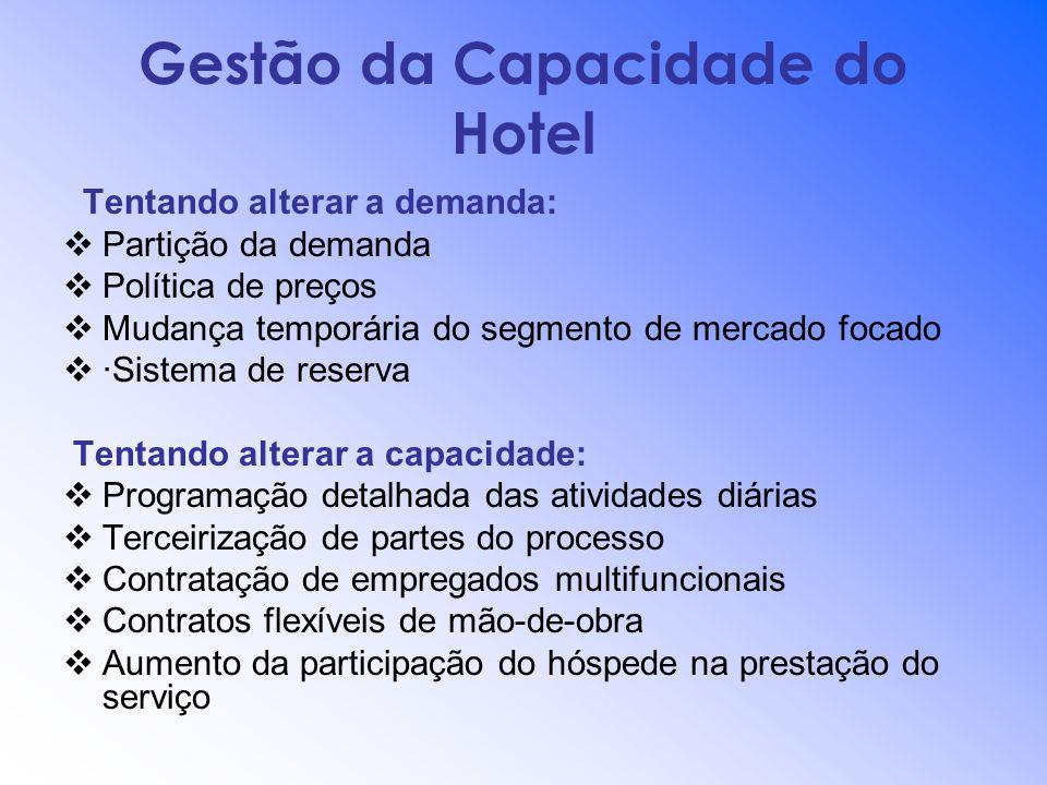 Gestão da Capacidade do Hotel Tentando alterar a demanda: Partição da demanda Política de preços Mudança temporária do segmento de mercado focado ·Sis