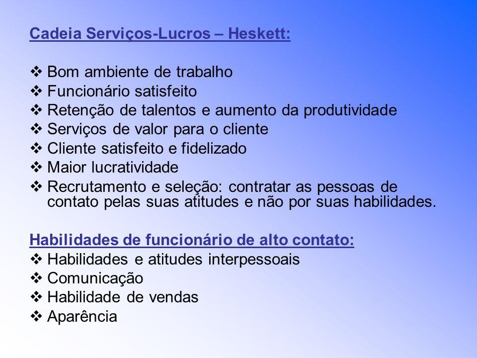 Cadeia Serviços-Lucros – Heskett: Bom ambiente de trabalho Funcionário satisfeito Retenção de talentos e aumento da produtividade Serviços de valor pa