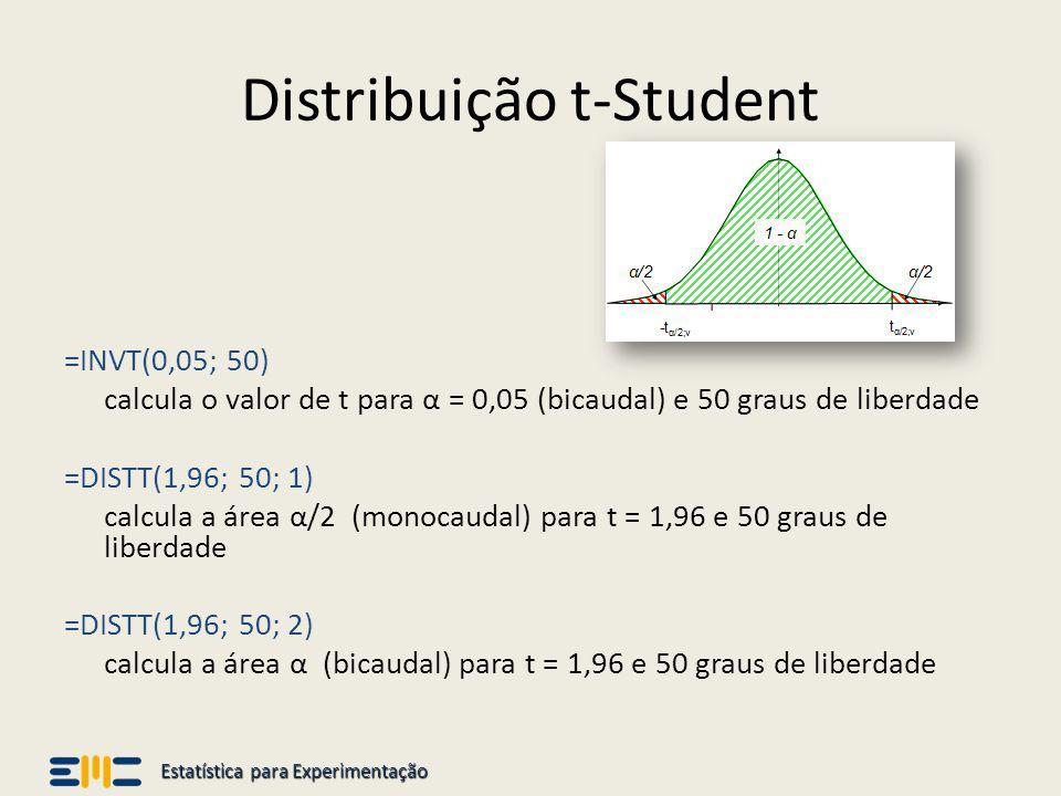 Estatística para Experimentação Distribuição t-Student =INVT(0,05; 50) calcula o valor de t para α = 0,05 (bicaudal) e 50 graus de liberdade =DISTT(1,