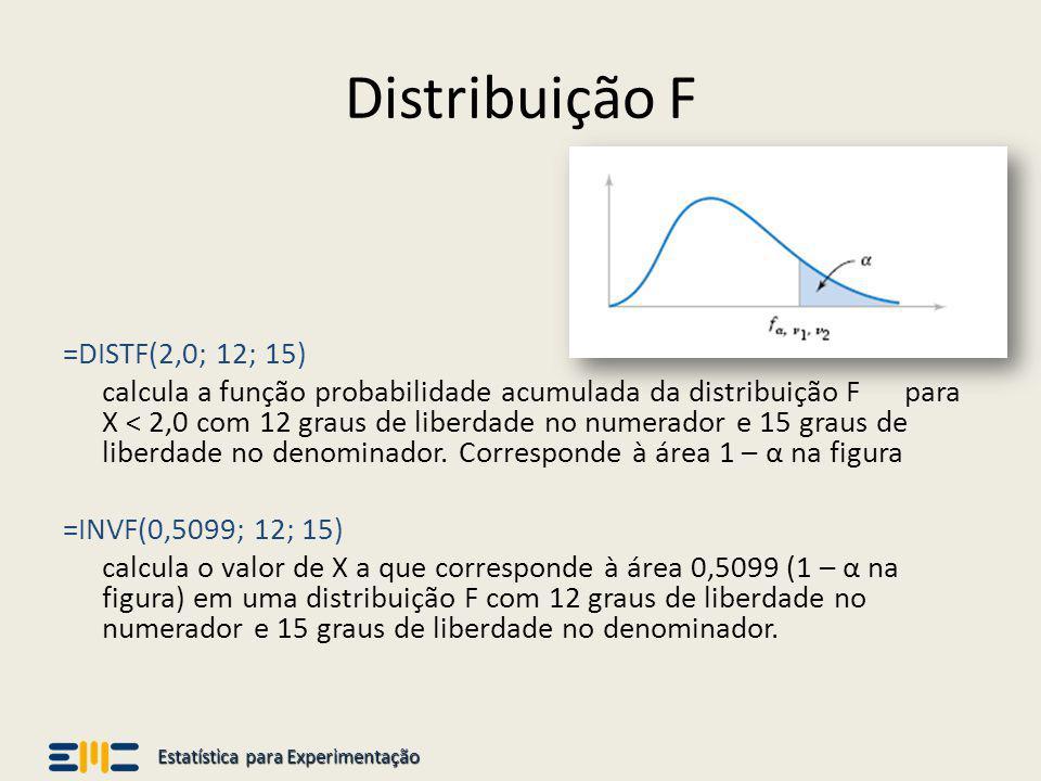 Estatística para Experimentação Distribuição F =DISTF(2,0; 12; 15) calcula a função probabilidade acumulada da distribuição F para X < 2,0 com 12 grau