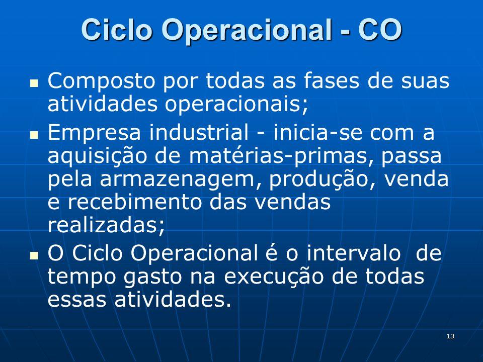 13 Ciclo Operacional - CO Composto por todas as fases de suas atividades operacionais; Empresa industrial - inicia-se com a aquisição de matérias-prim