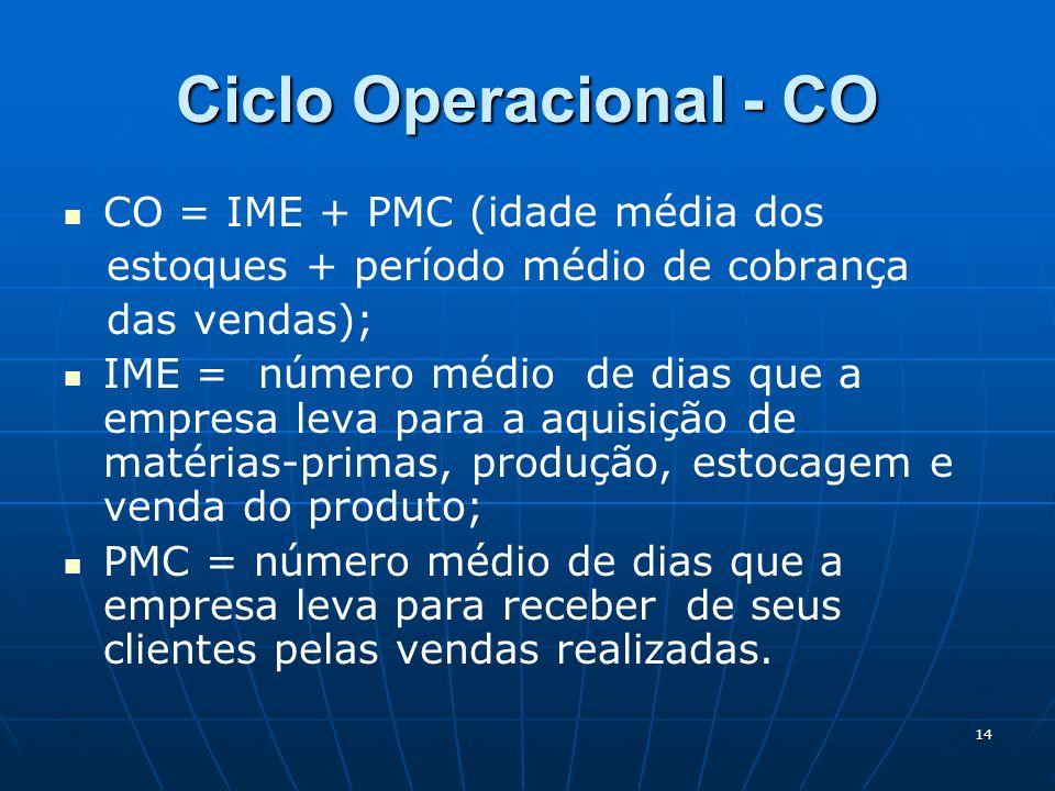 14 Ciclo Operacional - CO CO = IME + PMC (idade média dos estoques + período médio de cobrança das vendas); IME = número médio de dias que a empresa leva para a aquisição de matérias-primas, produção, estocagem e venda do produto; PMC = número médio de dias que a empresa leva para receber de seus clientes pelas vendas realizadas.