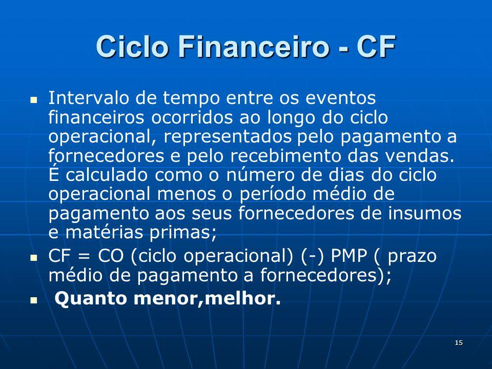 15 Ciclo Financeiro - CF Intervalo de tempo entre os eventos financeiros ocorridos ao longo do ciclo operacional, representados pelo pagamento a fornecedores e pelo recebimento das vendas.