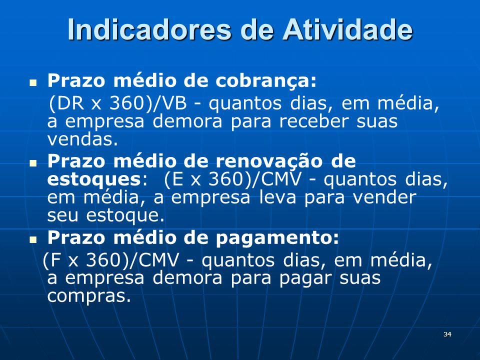 34 Indicadores de Atividade Prazo médio de cobrança: (DR x 360)/VB - quantos dias, em média, a empresa demora para receber suas vendas.